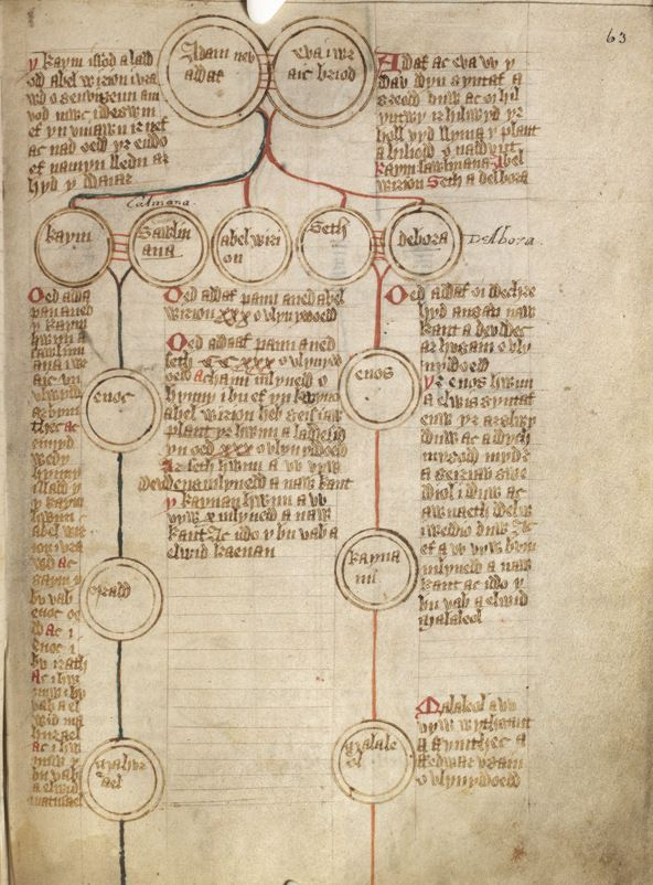 genealogy_and_history_from_Adam_and_Eve